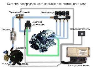 Купить гбо 2-го, 4-го, 5-го поколения через интернет в Украине   Поставить газ на авто